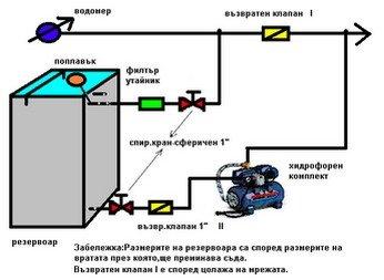 Монтаж на мембранни хидрофори