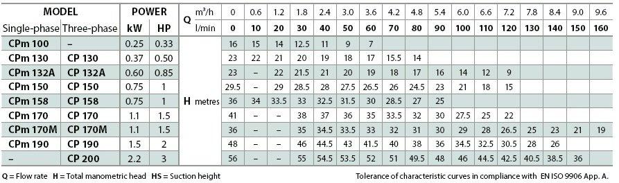 Серия СР 0.25-2.2kW