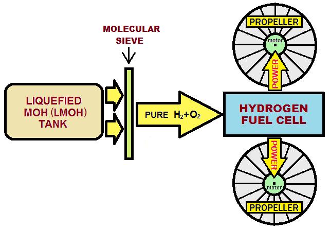 HYDROGEN AND HYBRID-HYDROGEN-BASED DEFENSE SYSTEMS