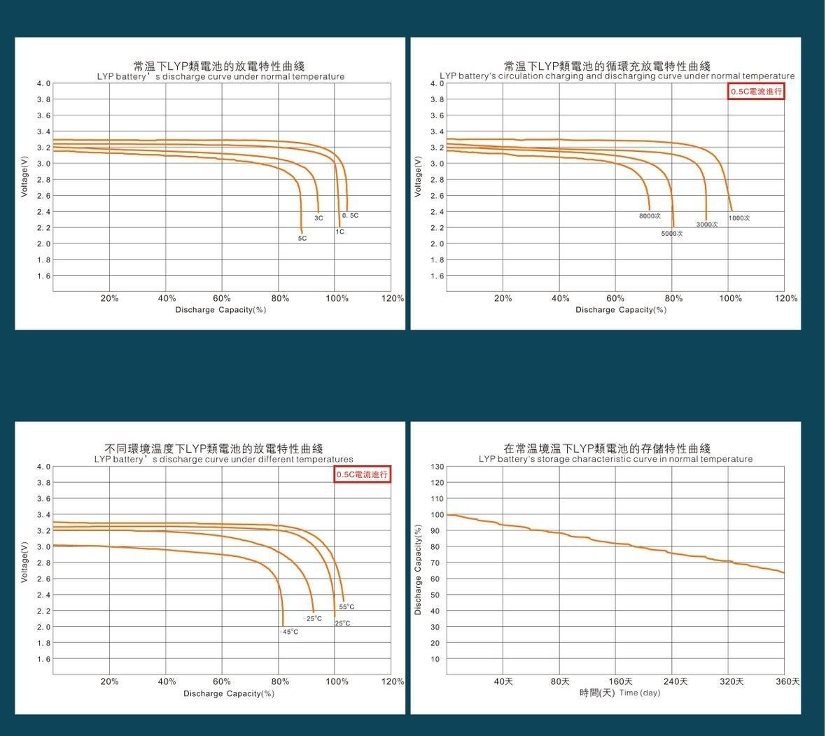 Winston/Sinopoly Battery LiFePo4