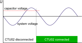 Тиристорни управляващи модули