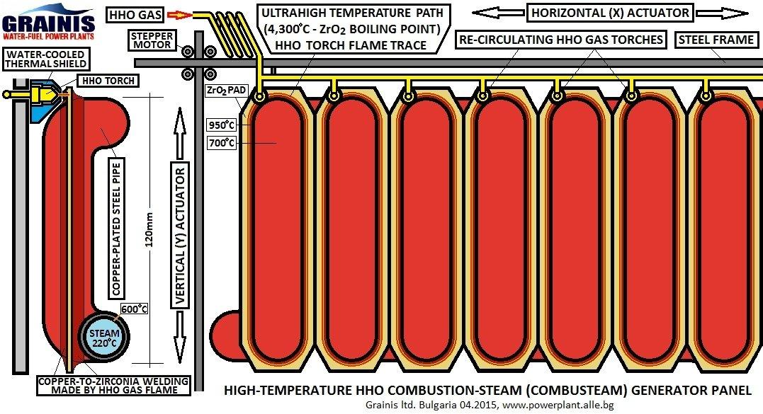 CombuSteam Generator