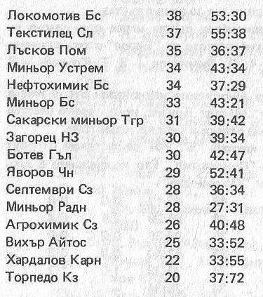"""1966-67 - Южна """"Б"""" група"""