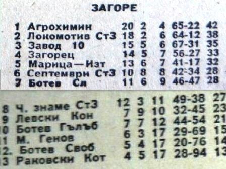 """1964-65 - Южна """"Б"""" група"""