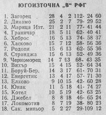 """1981-82 - Южна """"Б"""" група"""