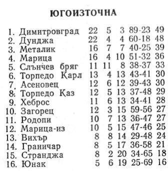 """1984-85 - Единна """"Б"""" група"""