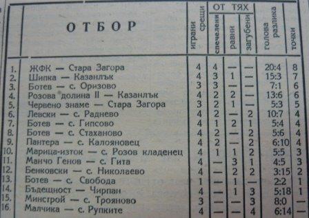 1959-60 - Югоизточна зона