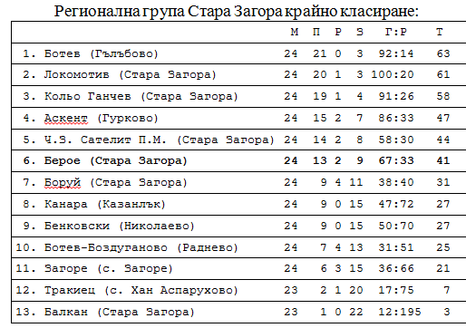 "1998-99 - Югоизточна ""В"" група"