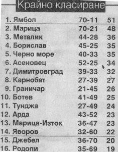 "1992-93 - Единна ""Б"" РФГ"
