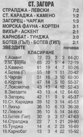 "1995-96 - Югоизточна ""В"" група"