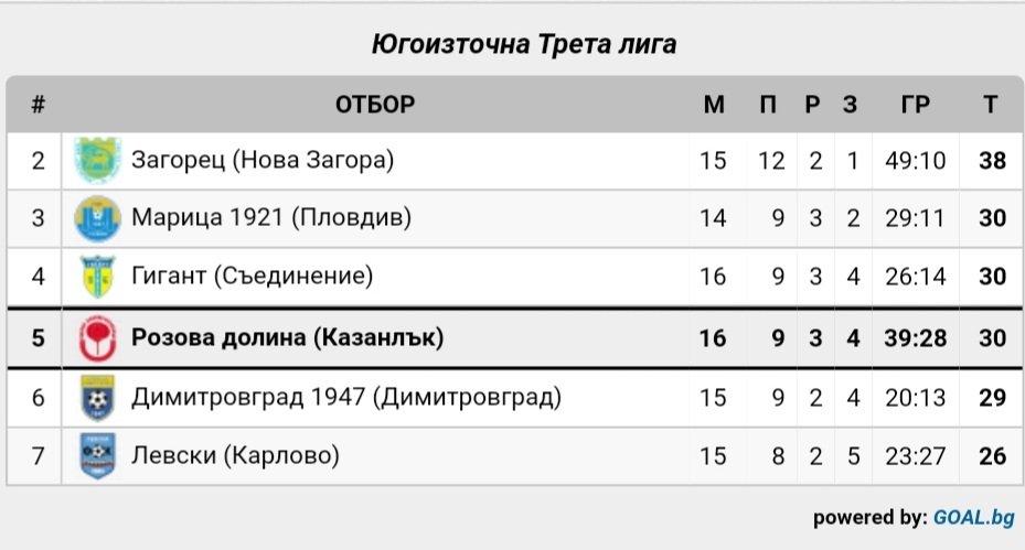 16 кръг:Розова долина (Казанлък) - ФК Ямбол 1915 (Ямбол)