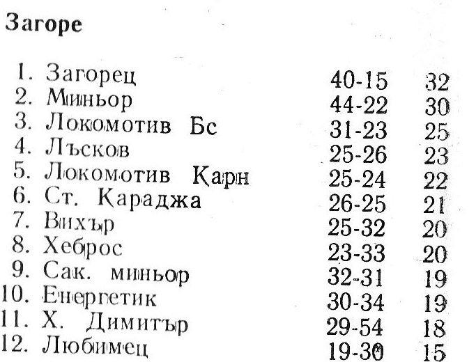"""1975-76 - Южна """"Б"""" група"""