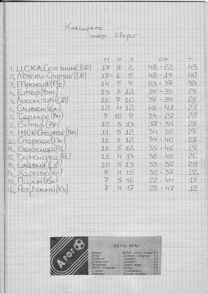 """СЕЗОН 1982-1983 г. -""""А"""" РФГ"""