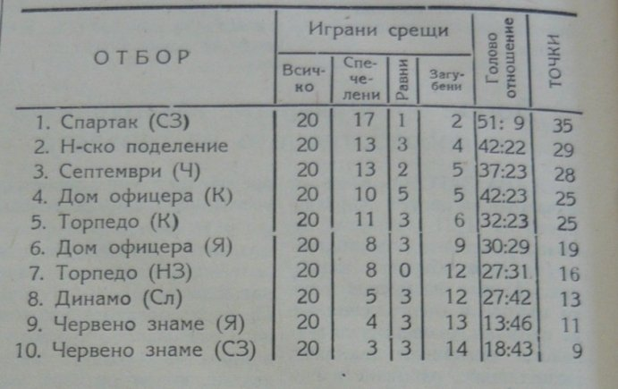 "1954 - Старозагорска ""А"" окръжна група"