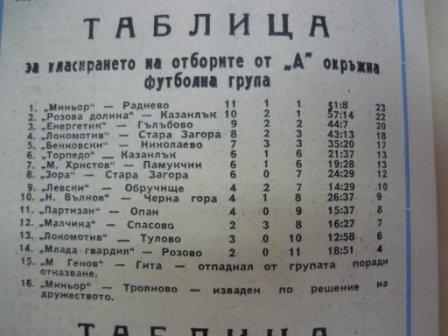 """1974-75 - Елитна """"А"""" окръжна група"""