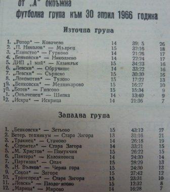 """1965-66 - Южна """"Б"""" група"""