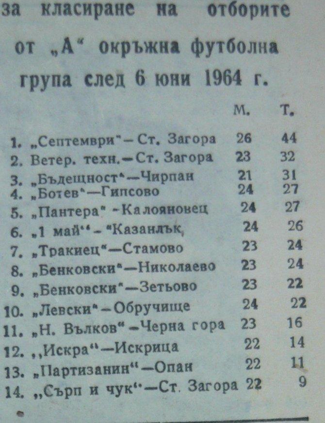 """1963-64 - Южна """"Б"""" група"""