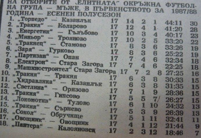 """1987-88 - Единна """"Б"""" група"""