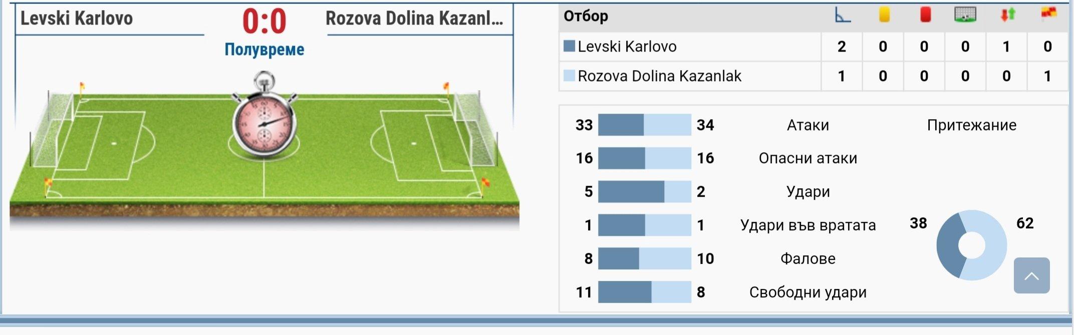 28 кръг: ФК Левски (Карлово) - ФК Розова долина (Казанлък)