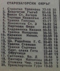"""1979-80 - Южна """"Б"""" група"""
