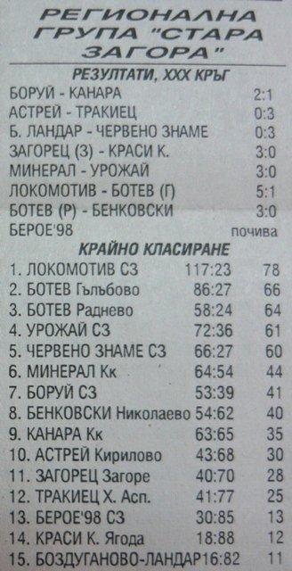 "1997-98 - Югоизточна ""В"" група"