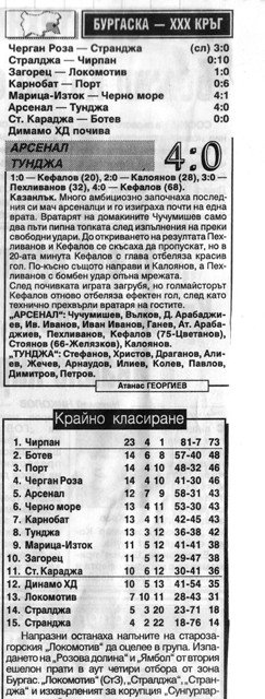 "1993-94 - Южна ""Б"" РФГ"